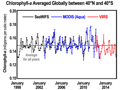 An 18-year continuous record shows variation in average chlorophyll-a concentrations (about 0.15 milligrams per cubic meter) between 40°N and 40°S latitude. Credit: Figure updated from Franz et al., State of the Climate in 2014, Bulletin of the American Meteorological Society.