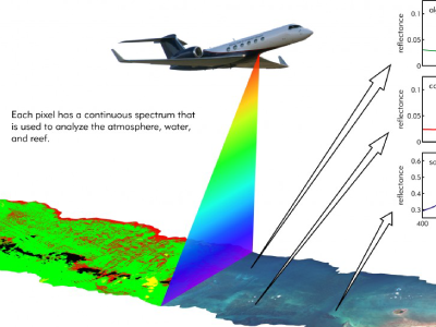 The airborne PRISM instrument records light spectra reflected upward from the ocean. Data are used to identify reef composition (coral, algae, sand).