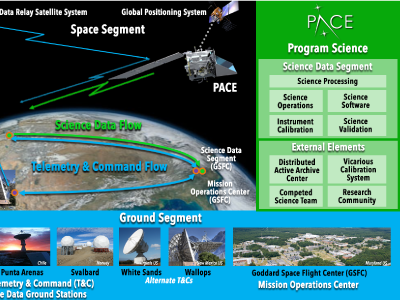 A diagram describing the mission architecture for PACE. Credit: NASA/PACE