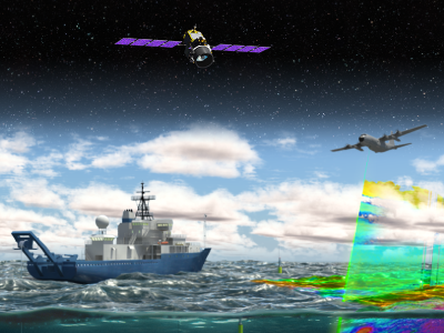 NAAMES banner depicting sensors used to resolve key processes related to ocean system function and influences on aerosols and clouds.