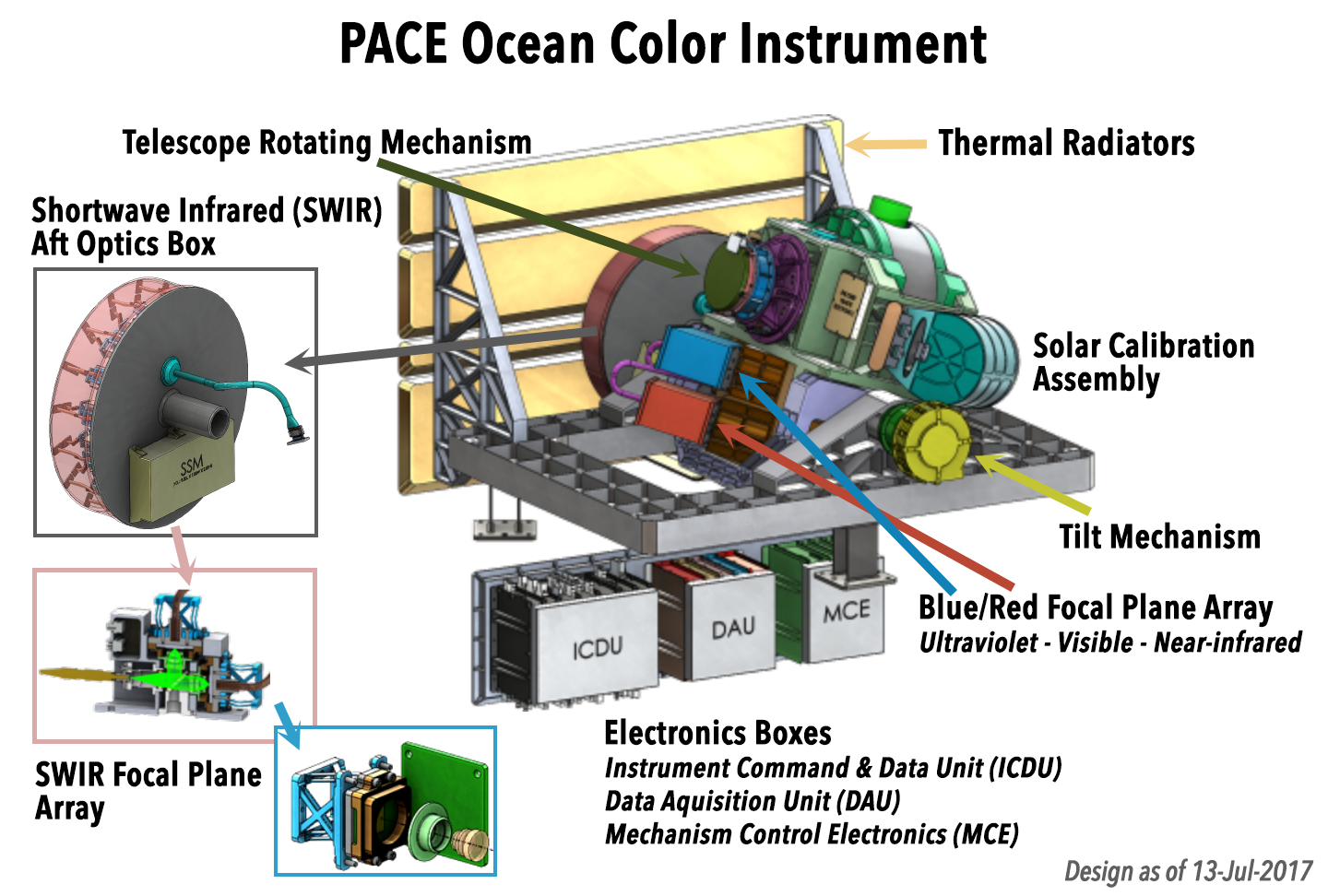 An annotated diagram of the Ocean Color Instrument (OCI) - the primary instrument for the PACE Mission.