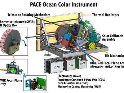 An annotated diagram of the Ocean Color Instrument (OCI) - the primary instrument for the PACE Mission. Credit: NASA/PACE