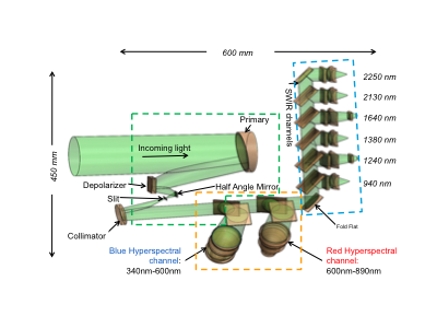 The internal design of the PACE Ocean Color Instrument (OCI). The instrument is designed to include two hyperspectral and six SWIR channels. Credit: Gerhard Meister (NASA/GSFC)