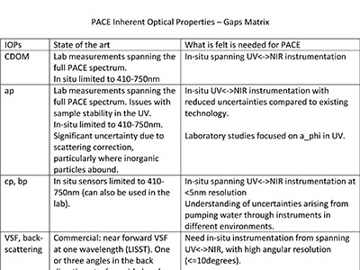 PACE Inherent Optical Properties - Gaps Matrix