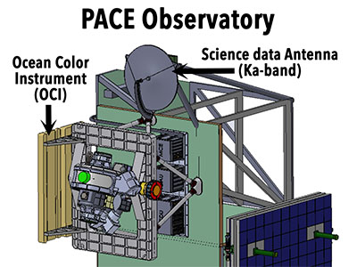 Illustration of the PACE Observatory with the solar panel stowed.