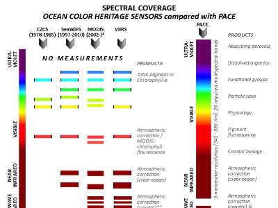 Comparison of PACE spectral coverage with heritage U.S. ocean color sensors.