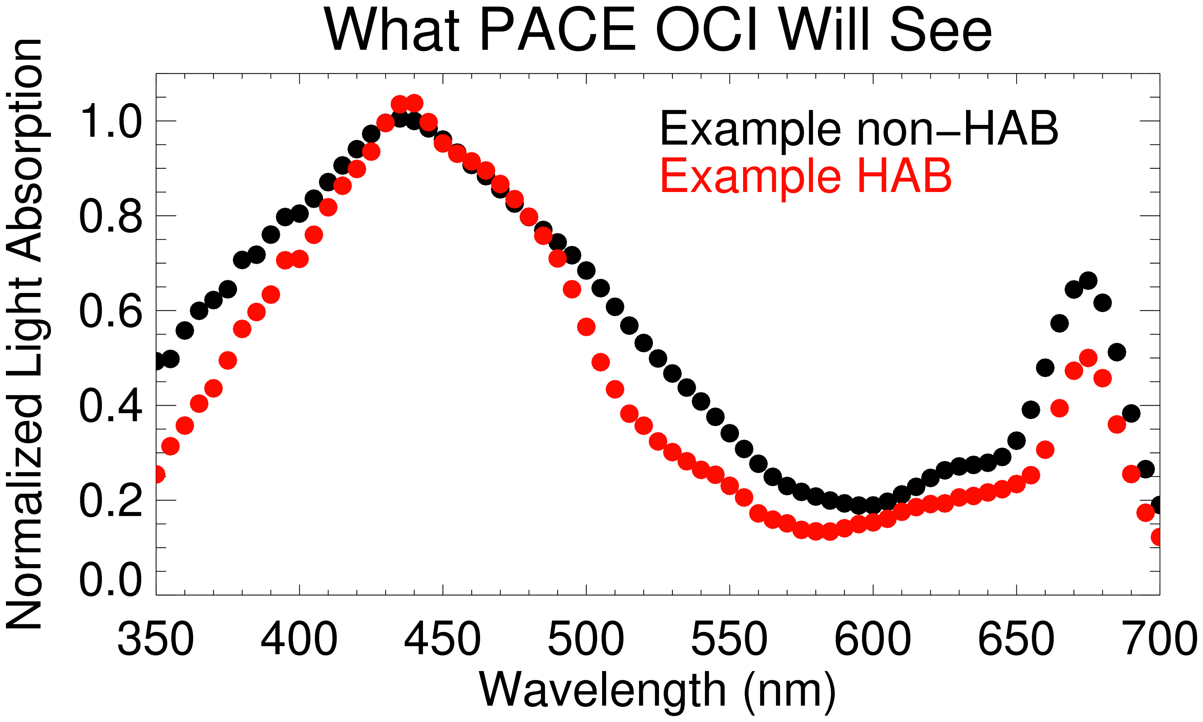 Graph: normalized light absorption vs wavelength: what PACE OCI will see