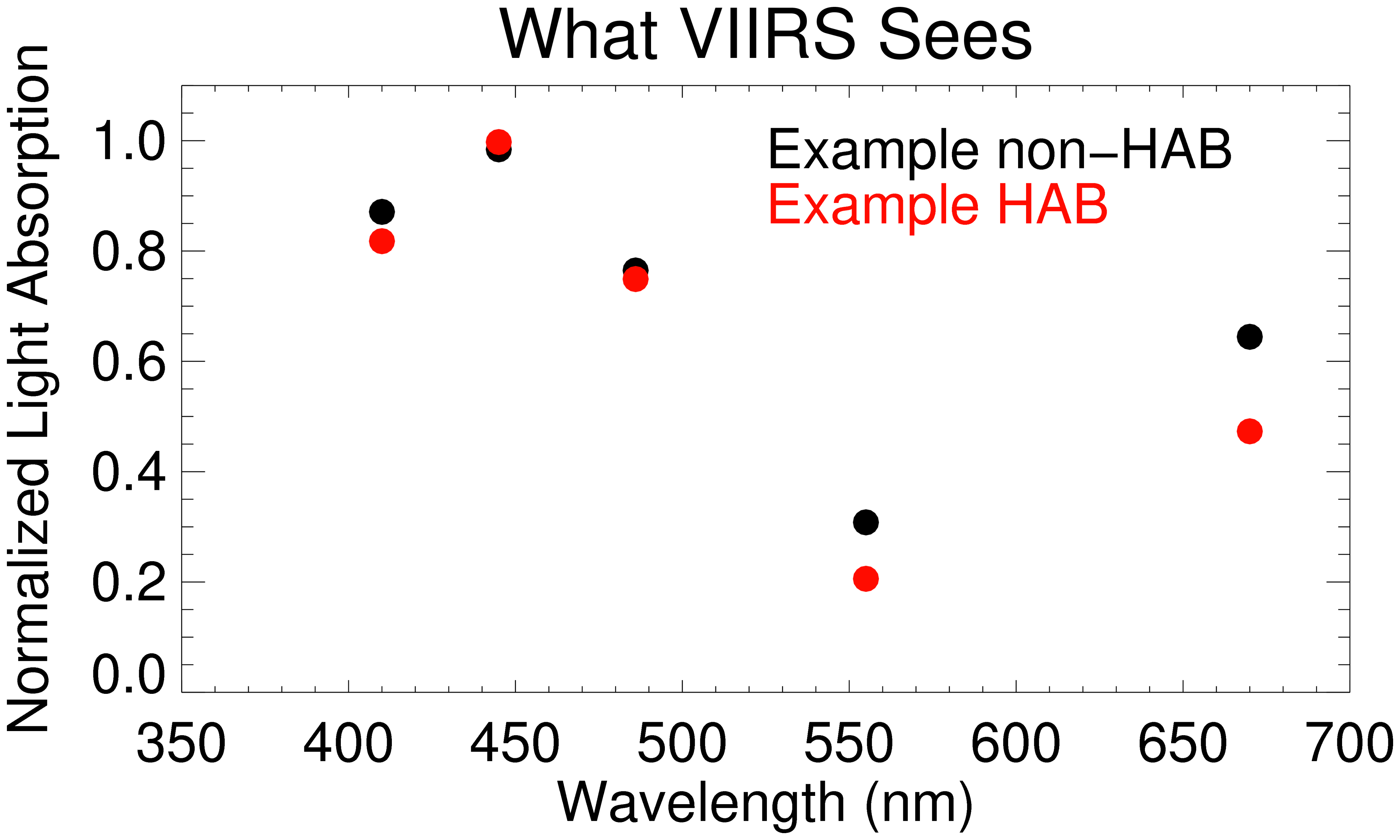 Graph: normalized light absorption vs wavelength: what VIIRS sees