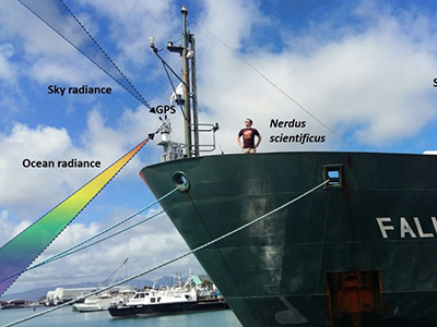 The HyperSAS is mounted on the bow of the ship, and is continuously monitoring the color of the ocean and sky. Using a GPS signal, the instrument tracks the heading of the ship and automatically adjusts its position to point 90° from the sun in order to reduce the influence of sun glint. Credit: Schmidt Ocean Institute/Ryan Vandermeulen